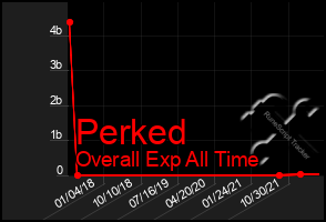Total Graph of Perked