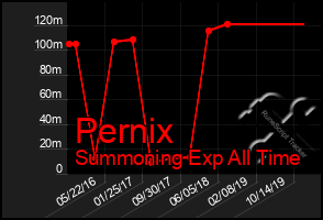 Total Graph of Pernix