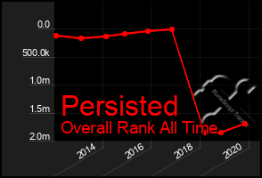 Total Graph of Persisted