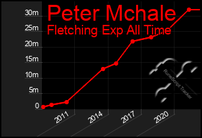 Total Graph of Peter Mchale