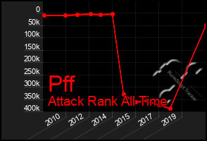 Total Graph of Pff