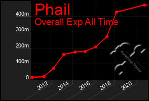 Total Graph of Phail