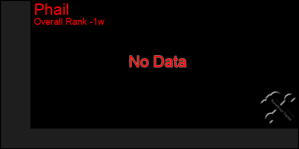1 Week Graph of Phail