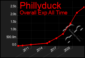 Total Graph of Phillyduck