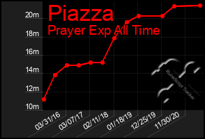 Total Graph of Piazza