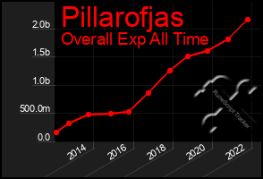 Total Graph of Pillarofjas