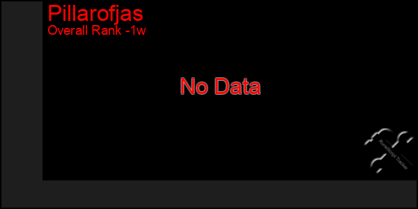 Last 7 Days Graph of Pillarofjas
