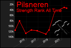 Total Graph of Pilsneren