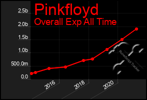 Total Graph of Pinkfloyd