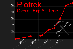 Total Graph of Piotrek