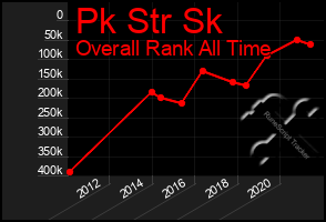 Total Graph of Pk Str Sk