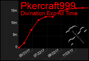 Total Graph of Pkercraft999