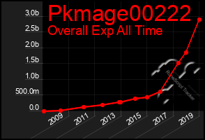 Total Graph of Pkmage00222