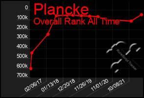 Total Graph of Plancke