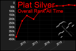 Total Graph of Plat Silver