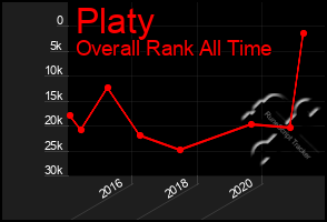 Total Graph of Platy