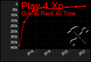 Total Graph of Play 4 Xp