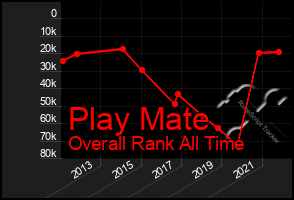 Total Graph of Play Mate