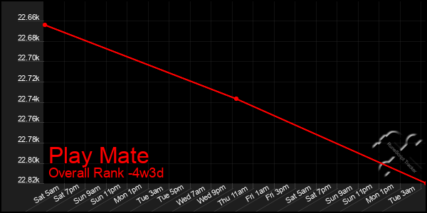Last 31 Days Graph of Play Mate