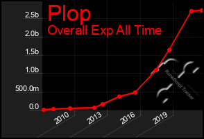 Total Graph of Plop