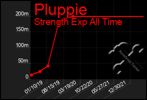 Total Graph of Pluppie