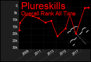 Total Graph of Plureskills
