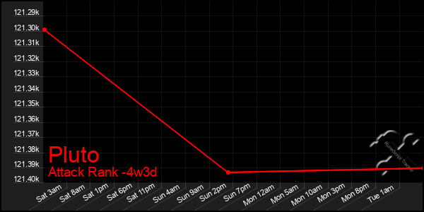 Last 31 Days Graph of Pluto