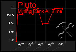 Total Graph of Pluto