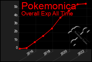 Total Graph of Pokemonica