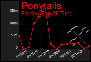 Total Graph of Ponytails