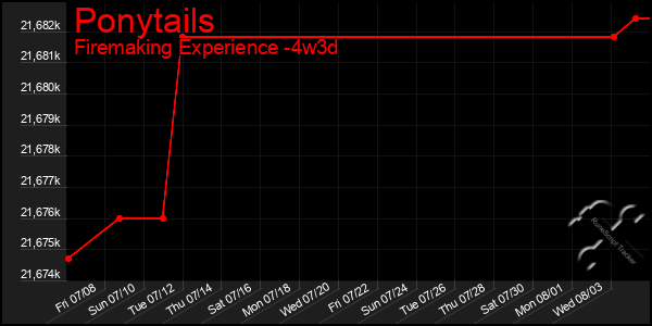 Last 31 Days Graph of Ponytails