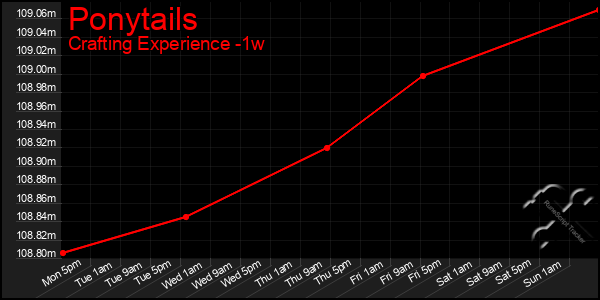 Last 7 Days Graph of Ponytails