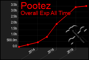 Total Graph of Pootez