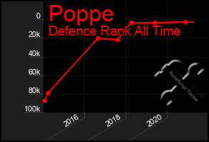 Total Graph of Poppe