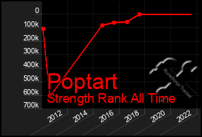 Total Graph of Poptart