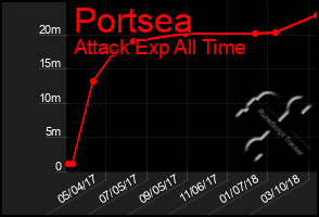 Total Graph of Portsea