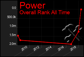 Total Graph of Power