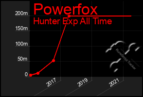 Total Graph of Powerfox