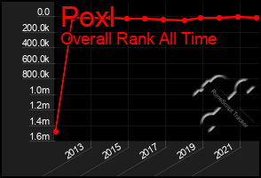 Total Graph of Poxl