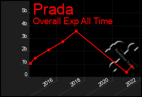 Total Graph of Prada