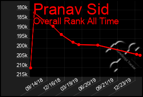 Total Graph of Pranav Sid