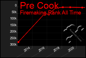 Total Graph of Pre Cook