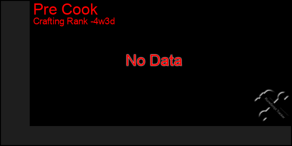 Last 31 Days Graph of Pre Cook