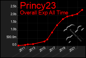 Total Graph of Princy23