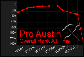 Total Graph of Pro Austin