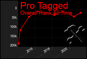 Total Graph of Pro Tagged