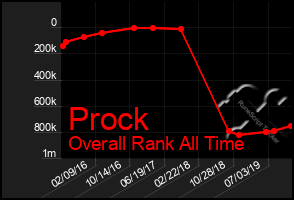 Total Graph of Prock