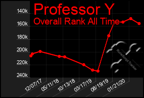 Total Graph of Professor Y