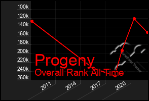 Total Graph of Progeny