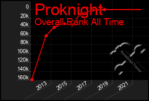 Total Graph of Proknight